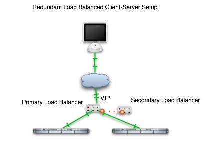 Redundant Load Balancing