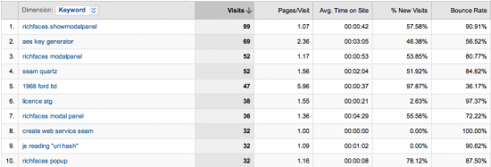 Google Analytics Keyword Report