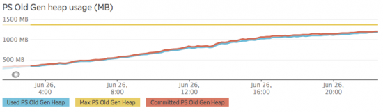 Memory Leak in the Old Gen on Wildfly 10