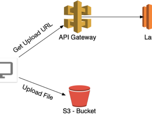 File Uploads to AWS S3 Made Easy!